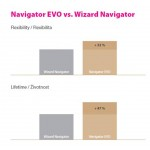 Ace endodontice rotative Navigator EVO - Complementary set, 31 mm